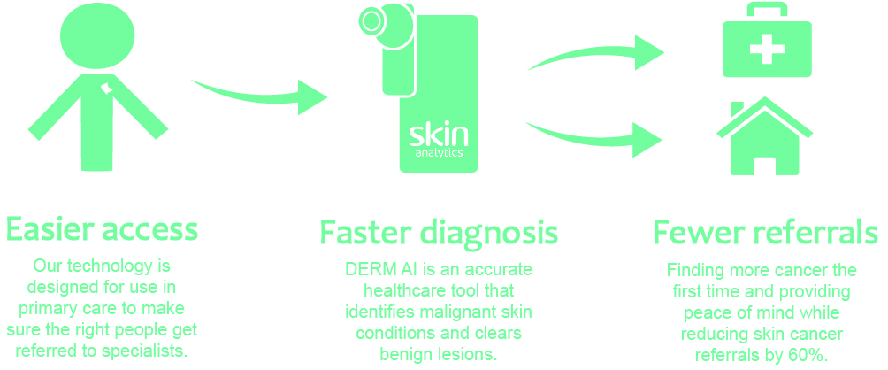 Easier access. Faster diagnosis. Fewer referrals.